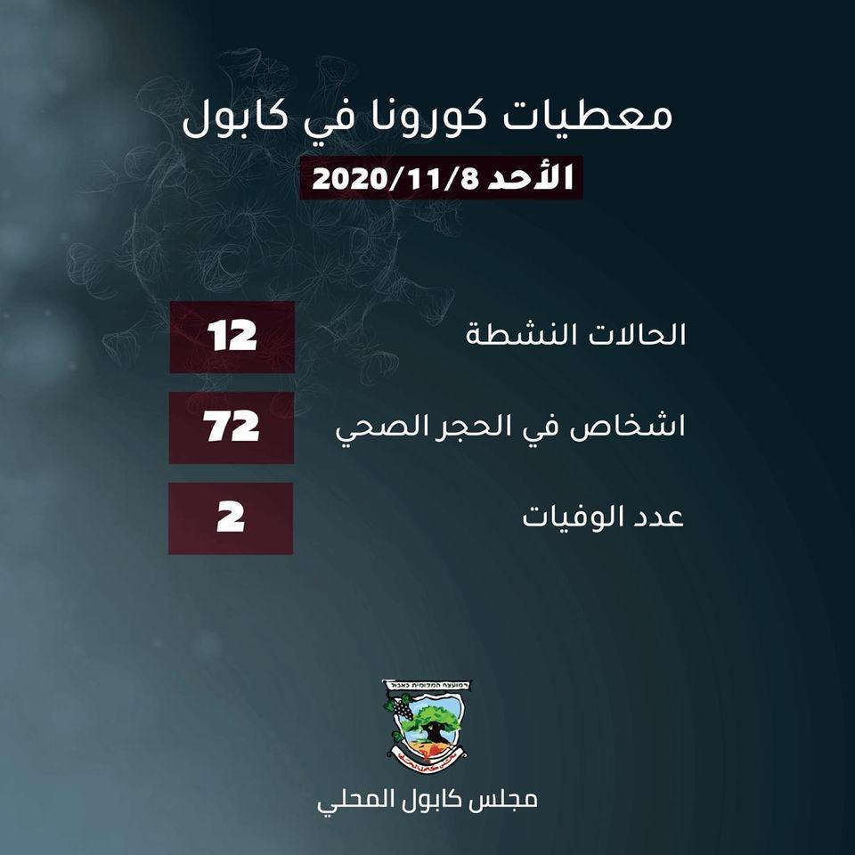 معطيات كورونا في كابول .08.11.2020