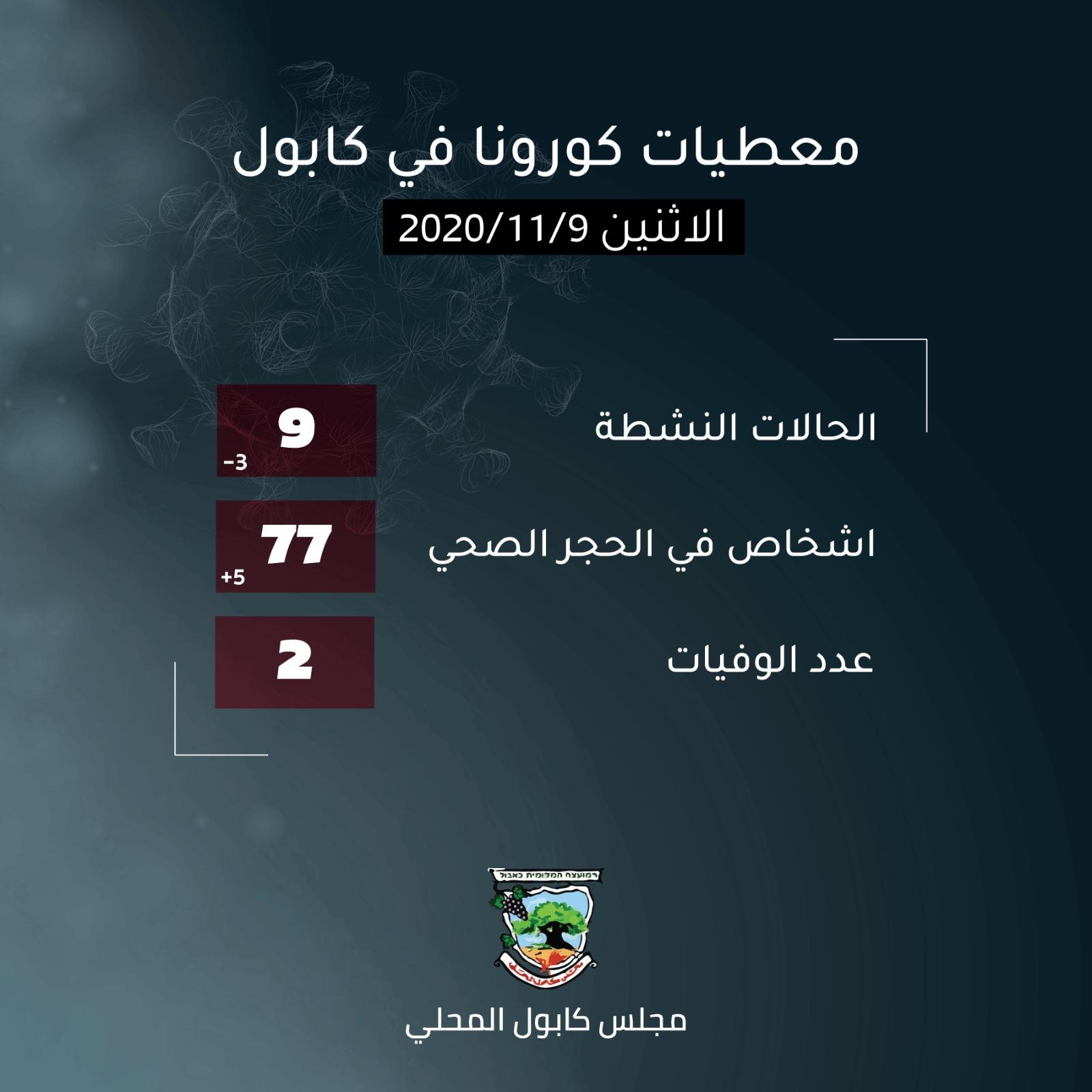 معطيات كورونا في كابول 09.11.2020